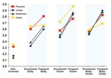 Dissertation theatre violence statistics